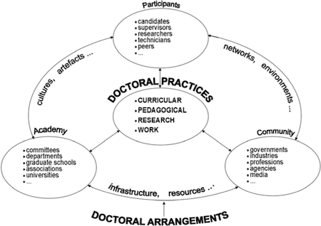 What is a conceptual framework in research proposal writing